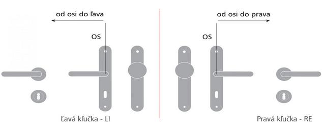 strany kluciek
